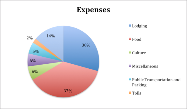 Europe 2014 Expenses