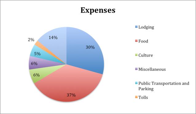 Europe 2014 Expenses