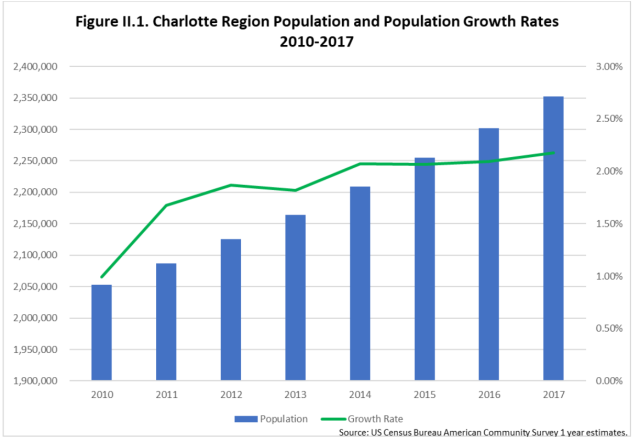 Charlotte Growth
