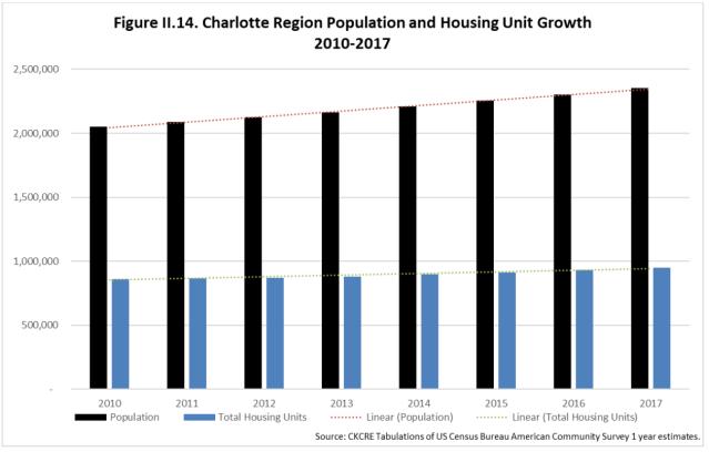 Population vs Housing